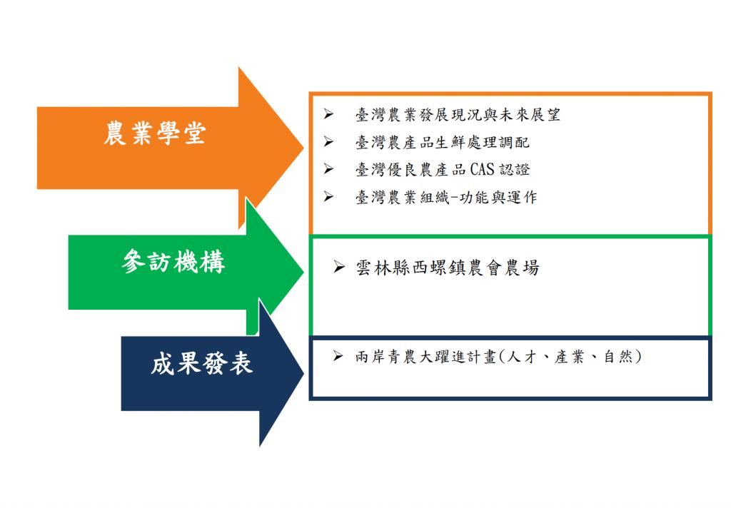 臺灣多元文化探索研習營(10/26-29 美麗農業臺灣)報名已額滿