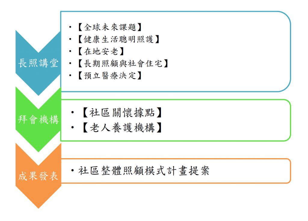 臺灣多元文化探索研習營(10/12-15 社會福利臺灣)報名已額滿